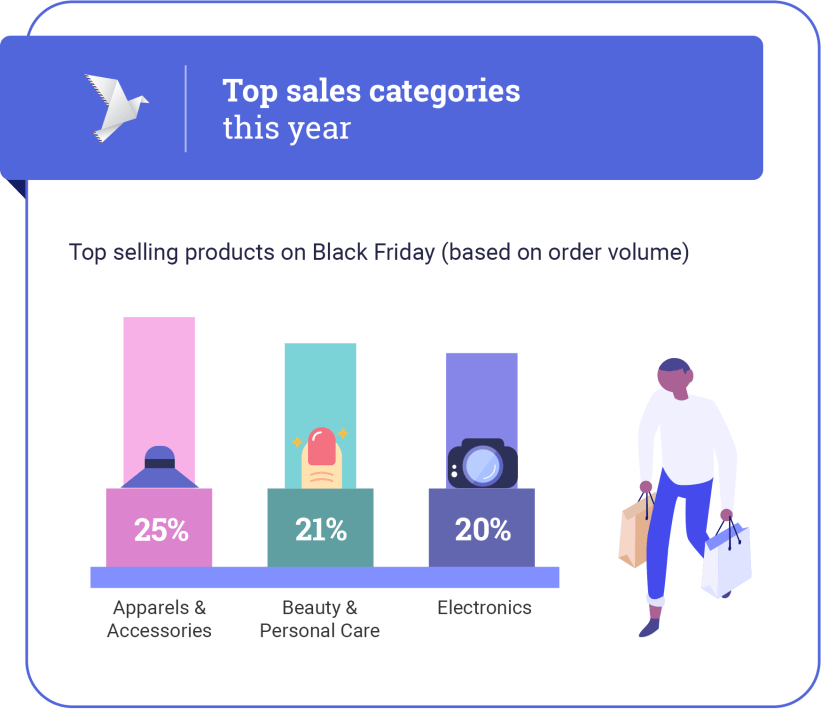 Black Friday categories