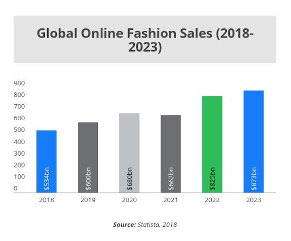 fashion eCommerce marketing