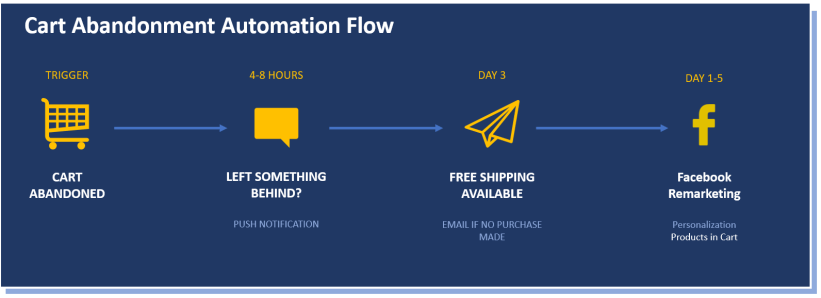 Abandoned cart automation flow
