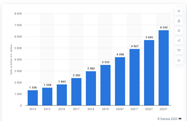 retail-ecommerce-sales-worldwide-2014-2021-statista