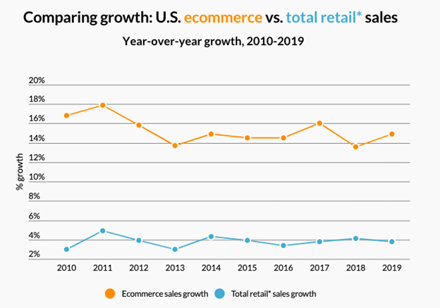 Growth rate for eCommerce