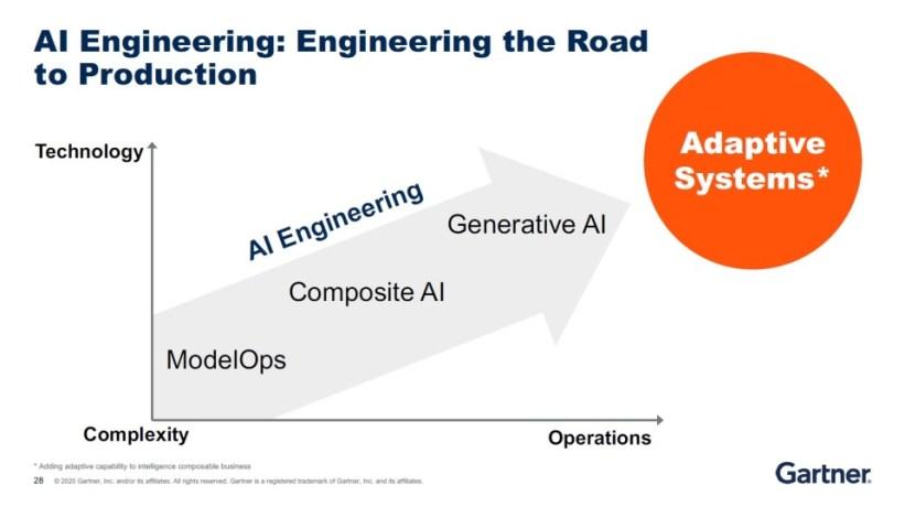 Gartner Trends 2021: AI Engineering