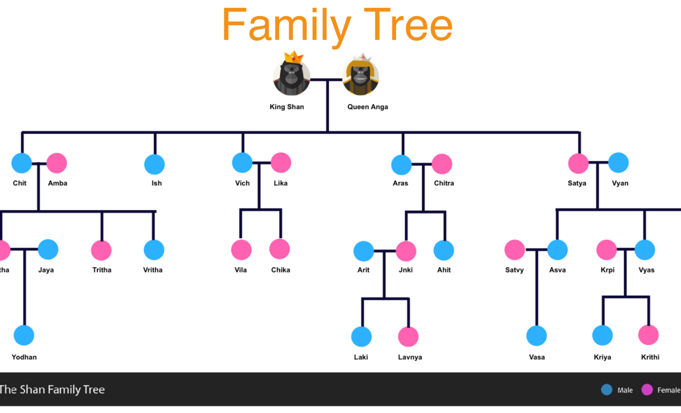 GeekTrust Family Tree Coding Challenge