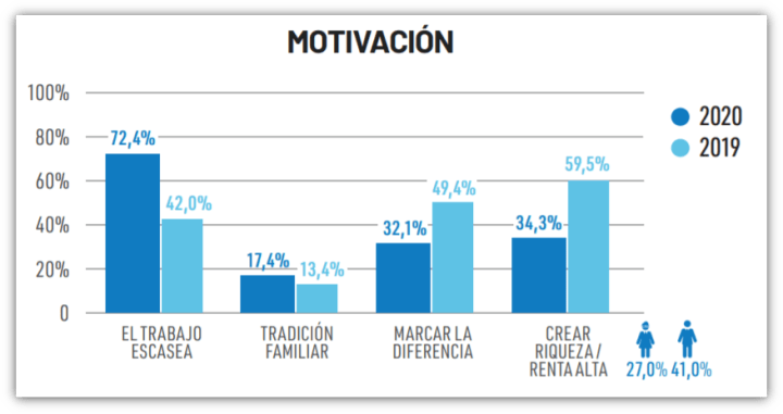 Motivo para emprender en España
