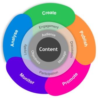 content ecosystem