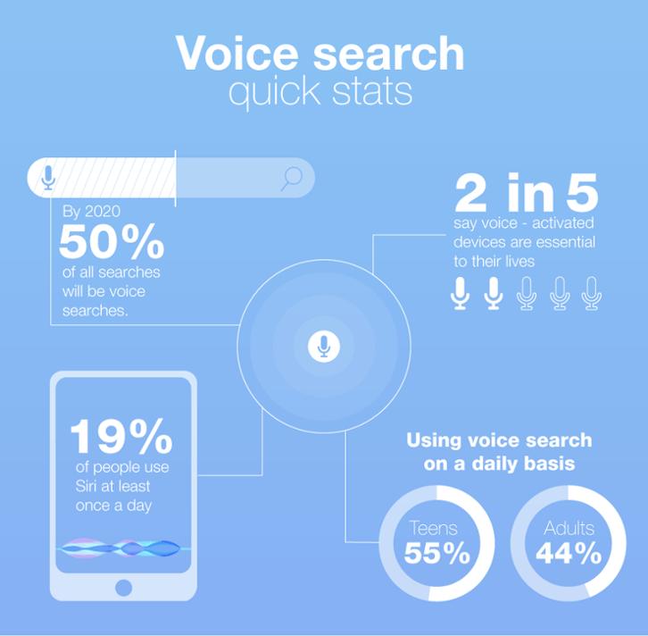 Voice Search - Content Studio