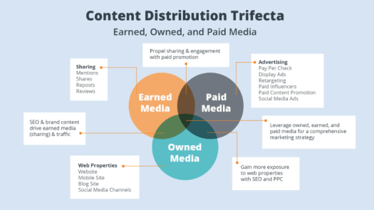 Content Distribution- ContentStudio