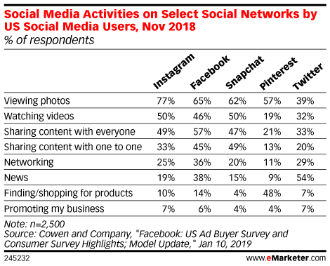 statistic social media