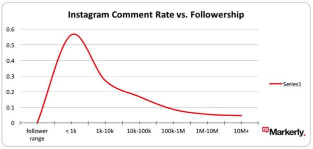 Insatgram comment rate vs followership