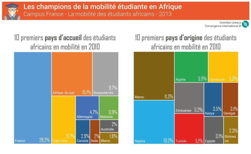 mobilite-etudiante-afrique