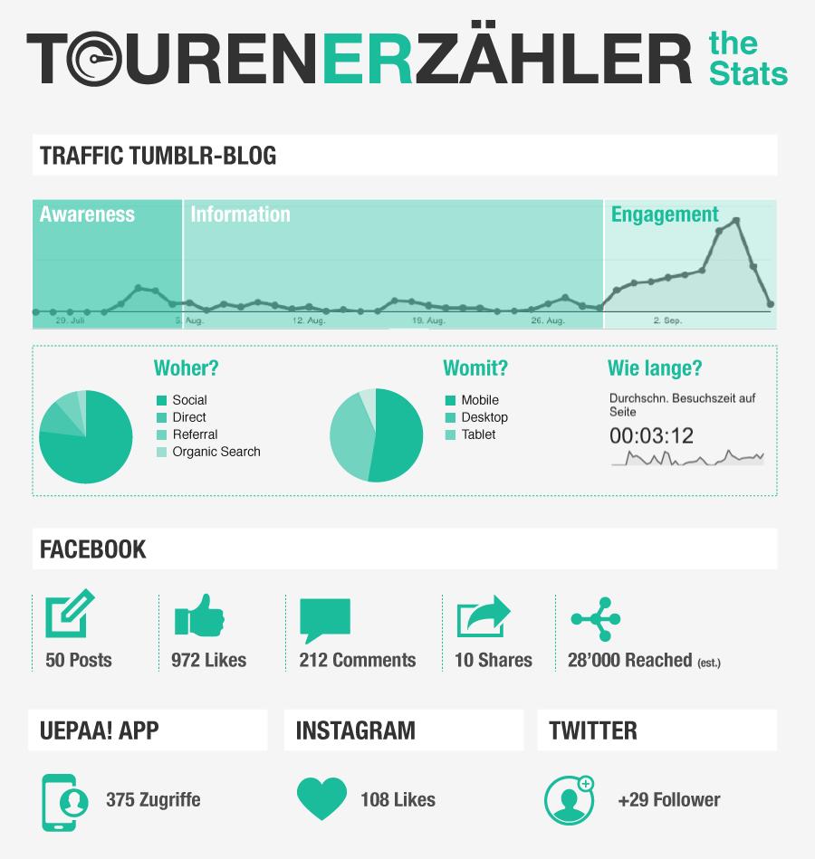 stats_tourenerzaehler
