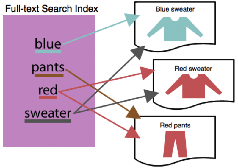 Secondary Indexes or Full-Text Search?   The Couchbase Blog