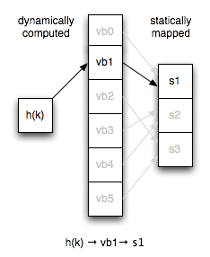 vbucket visualized