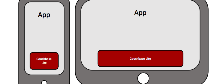 Getting Started with Couchbase Lite in your iOS App : Part1