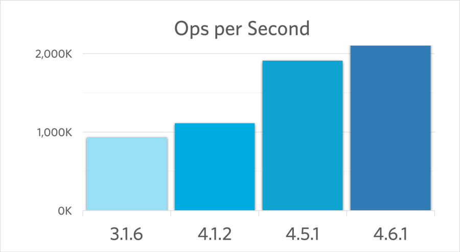 Couchbase Server Performance Comparison