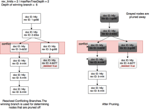 Pruning in resolved conflicts