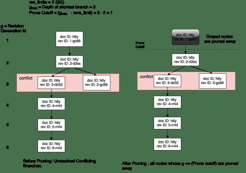 Pruning on Sync Gateway