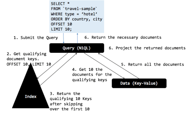 Using OFFSET and Keyset in N1QL | The Couchbase Blog