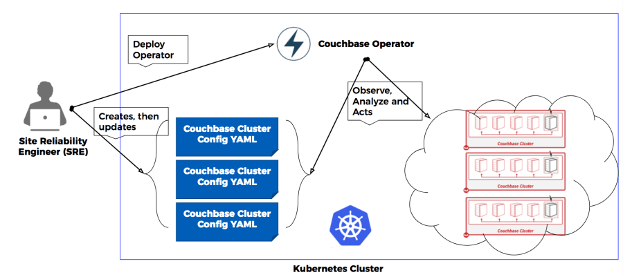 Introducing Couchbase Operator   The Couchbase Blog