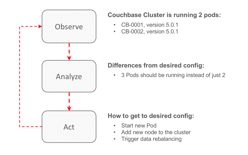 Why Kubernetes Operators are a game changer | The Couchbase Blog