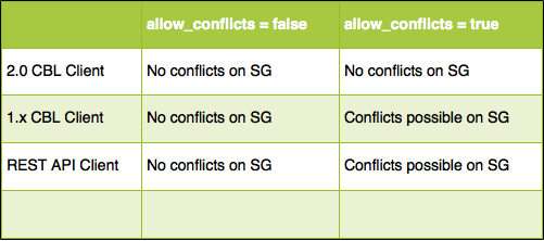allow_conflicts_configuration