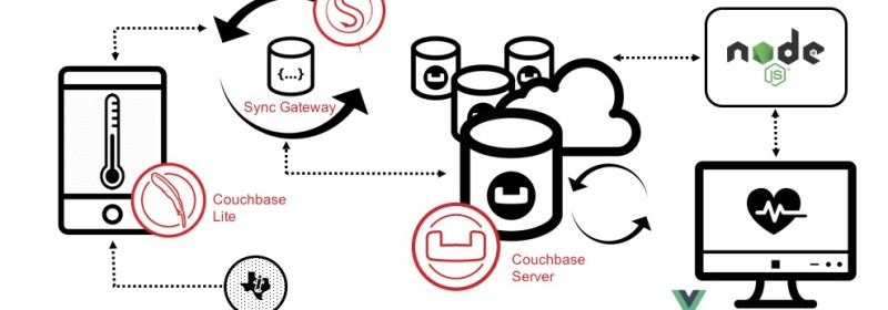 The Couchbase Data Platform in Action: Couchbase Connect 2017 SV Demo Technical Overview