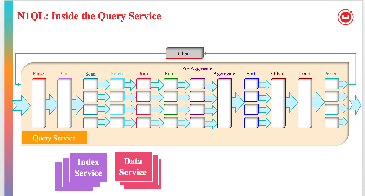 Approaches to Query Optimization in NoSQL  | The Couchbase Blog