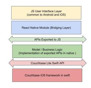 React Native with Couchbase Lite