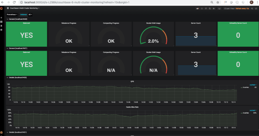 Couchbase Monitoring Integration with Prometheus and Grafana