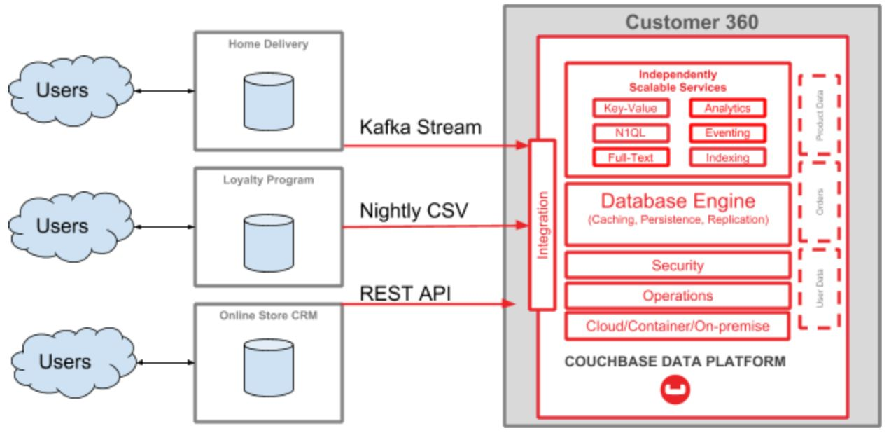 Kafka Connect from MySQL to Couchbase with Debezium
