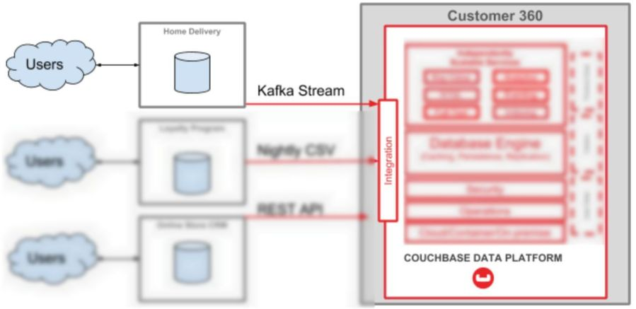 Customer 360 diagram focused on Kafka