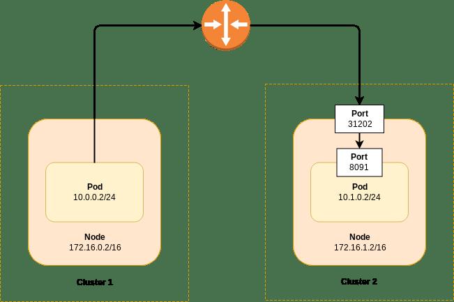 IP based XDCR across Kubernetes clusters
