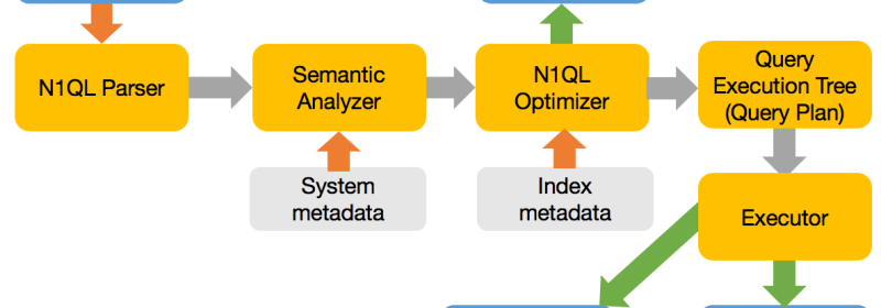 N1QL (Query) Basic Order of Execution.