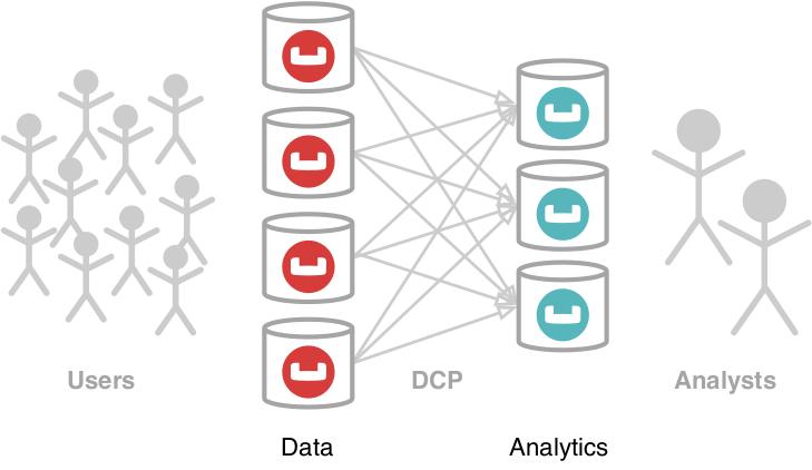 Figure 1: Couchbase Analytics Service