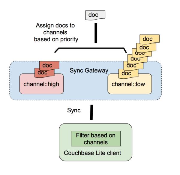 sync gateway channel priority