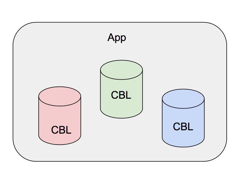 Couchbase mobile pattern for local only data