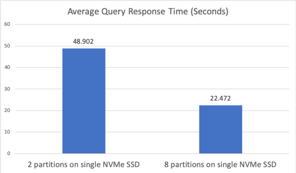 Figure 2: Experiment 1 average query response time