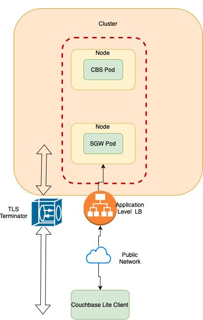 TLS Termination Point with App Gateway