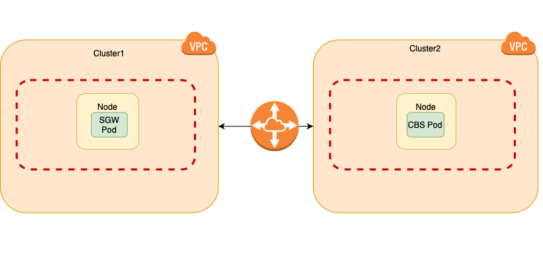 Sync Gateway on different Kubernetes Cluster as server