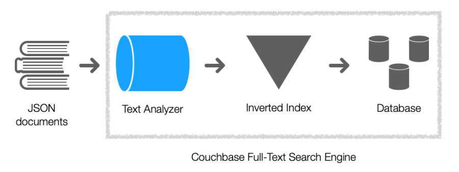 Couchbase Full-Text Search Engine