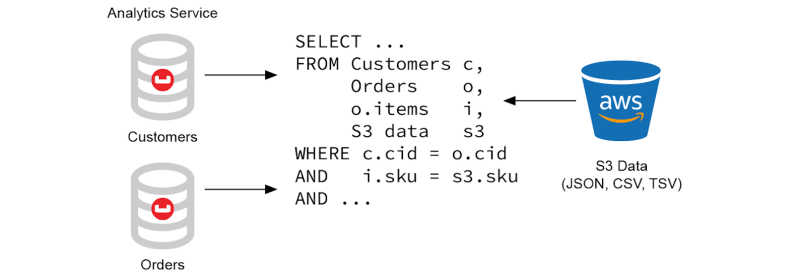 External Datasets: Accessing AWS S3 in Couchbase Analytics