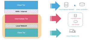 Edge Computing and Couchbase