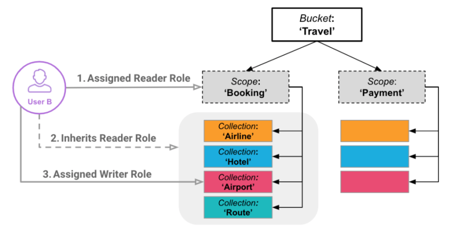 An example of RBAC security on Scopes and Collections in Couchbase