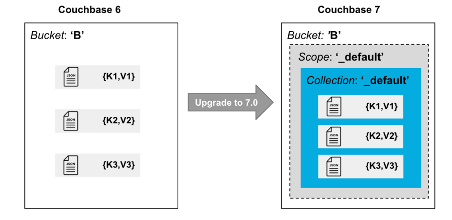 Migrating data to Couchbase 7 with Scopes and Collections