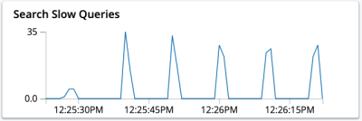 Slow query stats chart