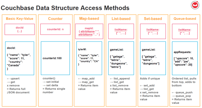 chart of couchbase data structures and examples