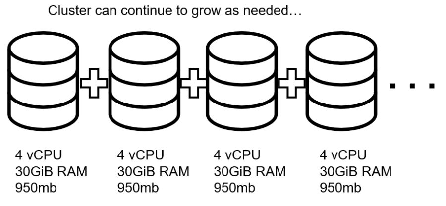 Distributed DB horizontal scaling
