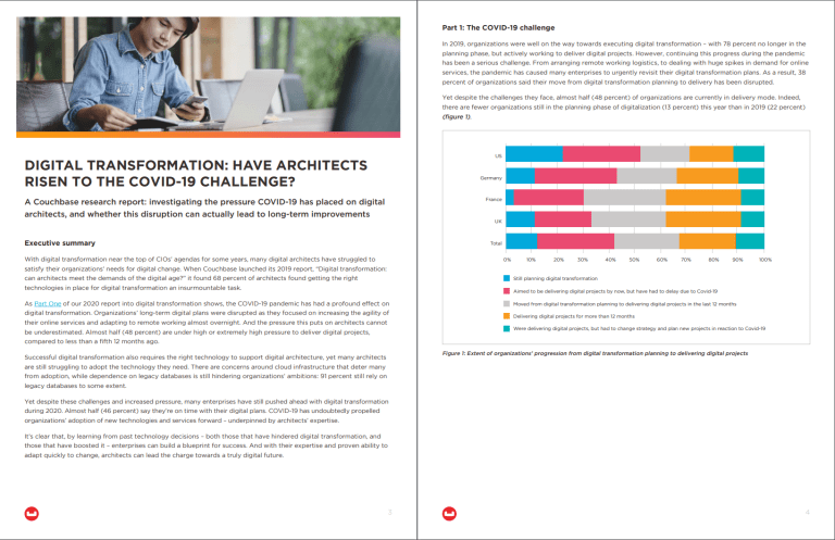 Digital transformation survey results for architects