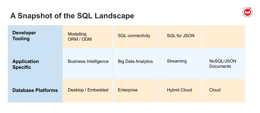 Overview of the SQL Landscape - table of application types