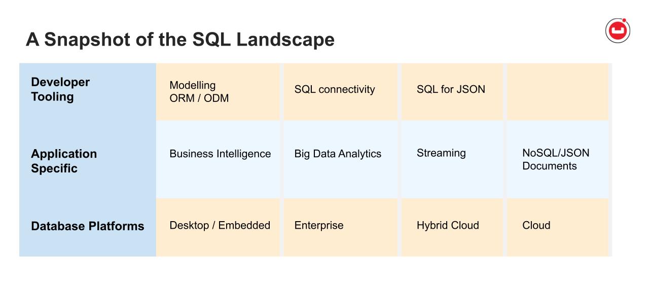 Navigating the SQL Landscape for DBAs and Developers